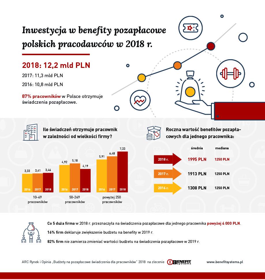 Image result for rynek benefitów 2018